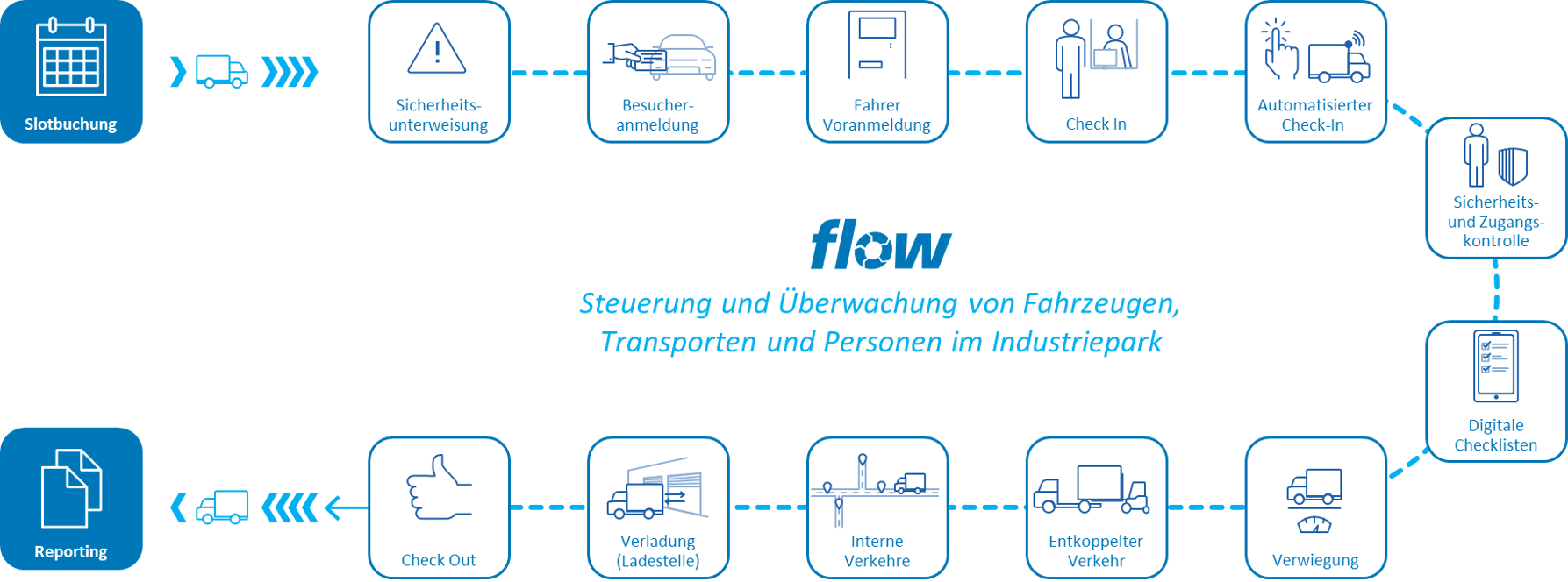 flow Transportprozess