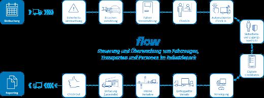 flow Transportprozess