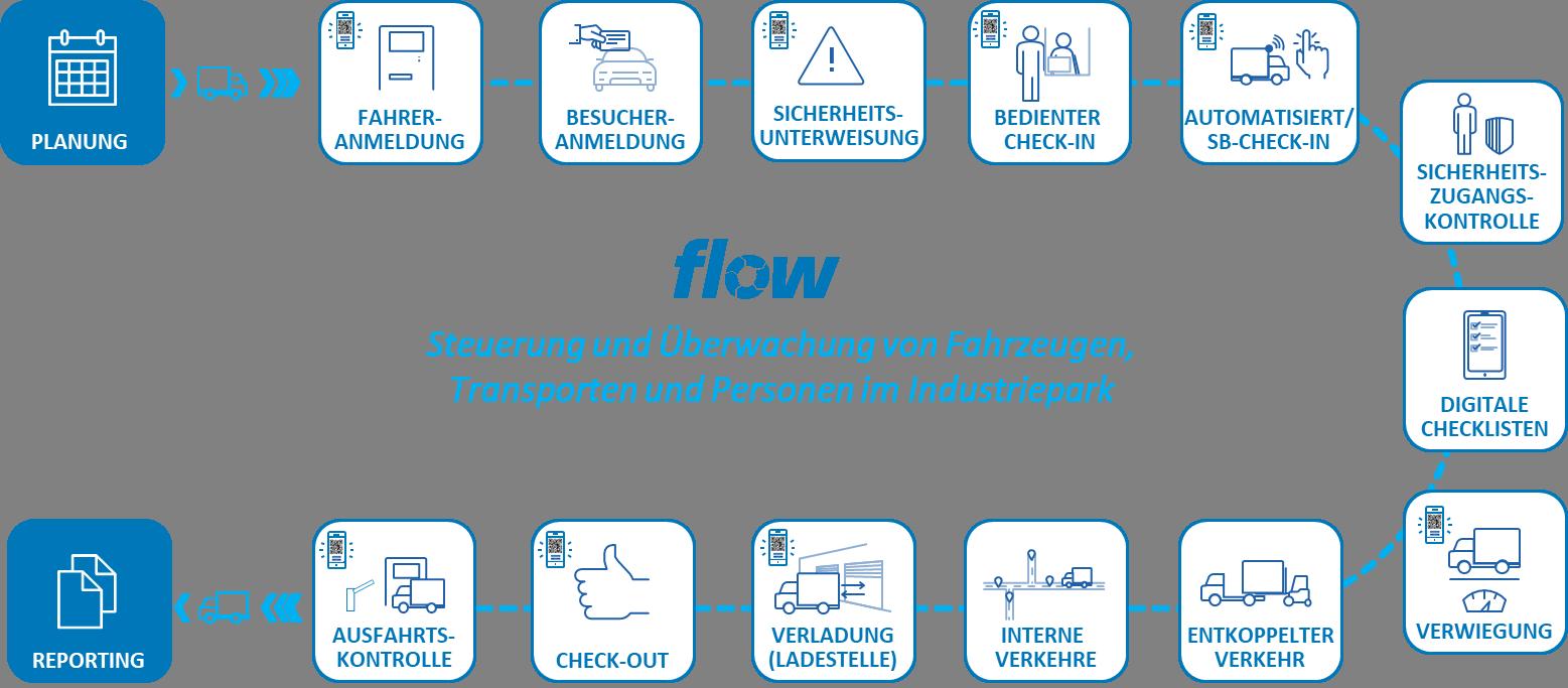 flow-das modulare Yard Management System von star/trac supply chain solutions